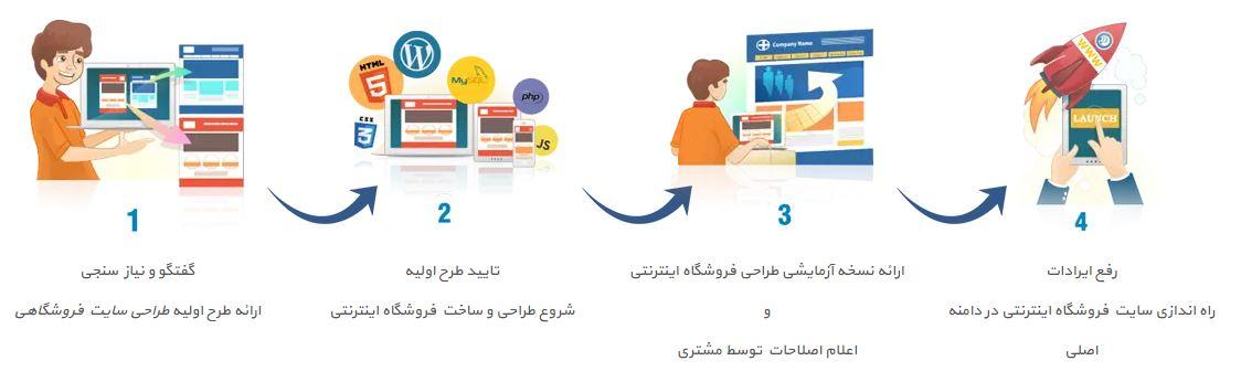 طراحی فروشگاه اینترنتی اصفهان